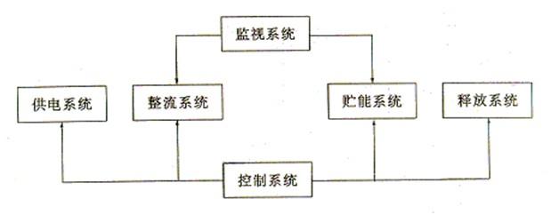 充磁机的工作原理是:先将电容器充以直流高压电压,然后通过一个电阻极小的线圈放电。放电脉冲电流的峰值可达数万安培。此电流脉冲在线圈内产生一个强大的磁场,该磁场使置于线圈中的硬磁材料永久磁化。 充磁机电容器工作时脉冲电流峰值极高,对电容器耐受冲击电流的性能要求很高。不同的产品的结构是不同的.